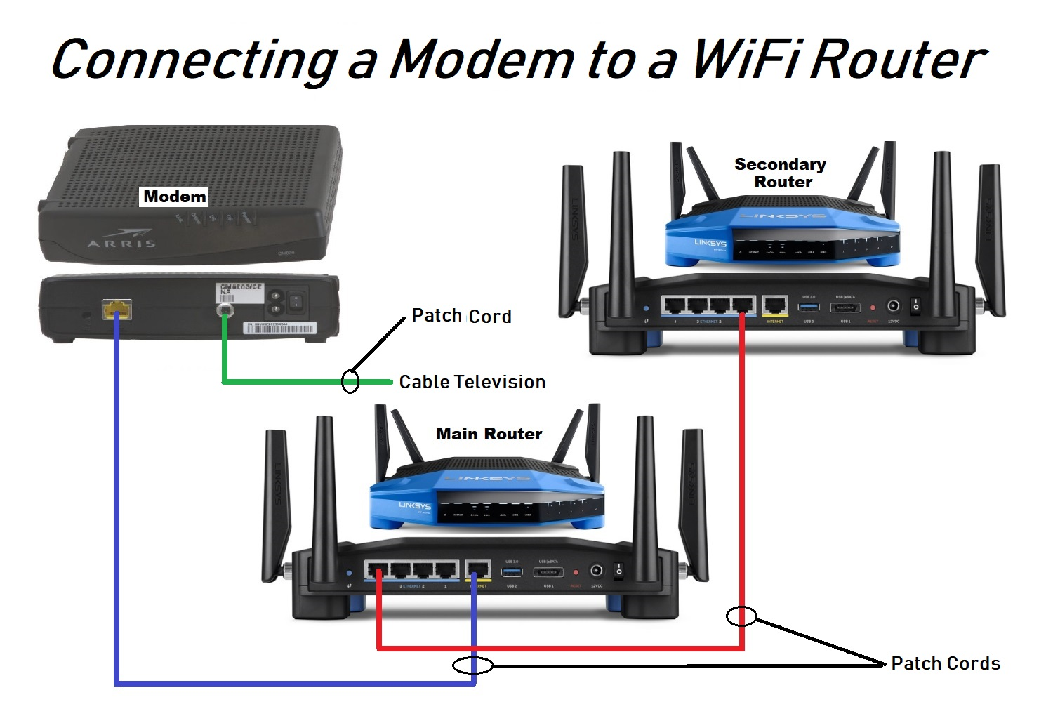 Wiring A New Or Used Wireless Wifi Router